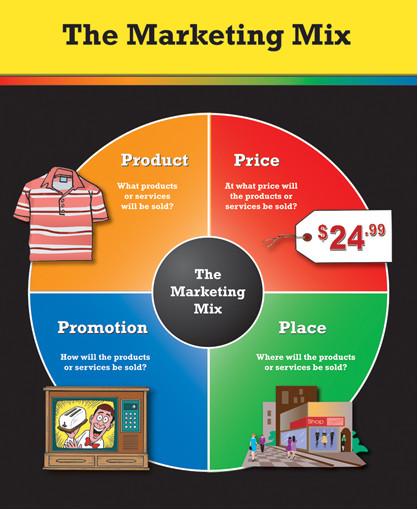 آمیخته بازاریابی در ترویج