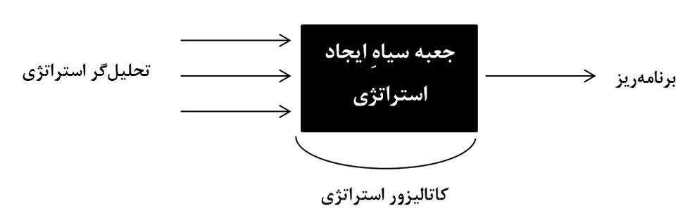 مکاتب مدیریت استراتژیک و زمینه و مشارکت