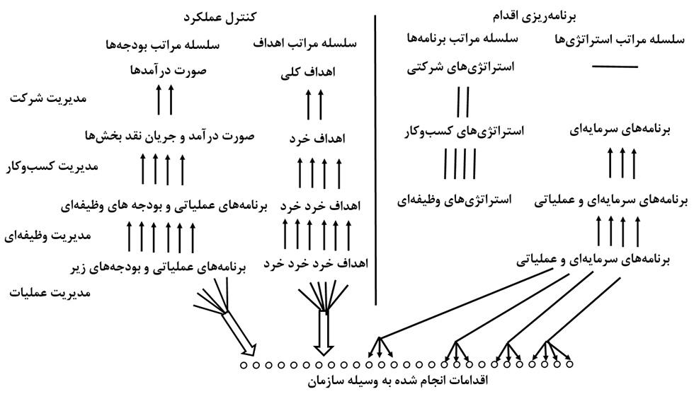 مکاتب مدیریت استراتژیک و طبقهبندی سلسلهمراتب