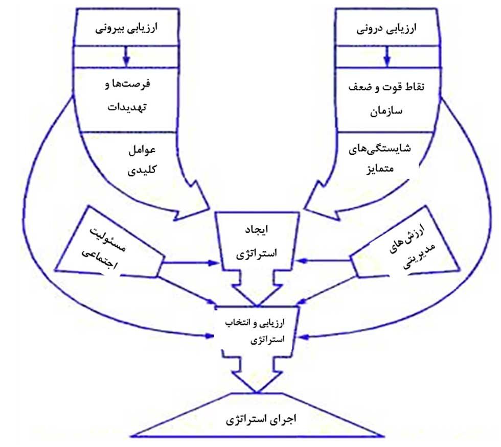 مکاتب مدیریت استراتژیک و مدل اولیه مکتب طراحی