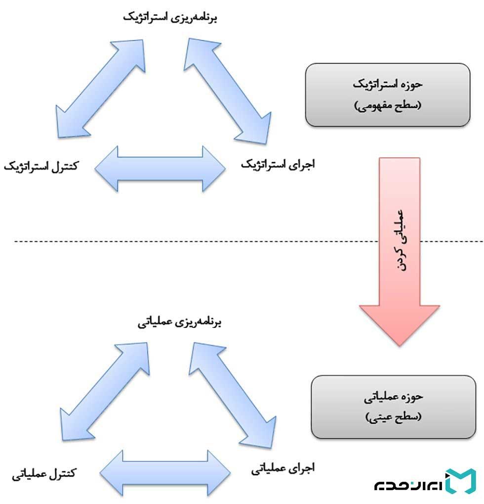 حوزه استراتژی چیست