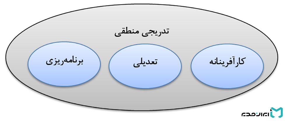 سبک تصمیمگیری تدریجی منطقی در استراتژی چیست