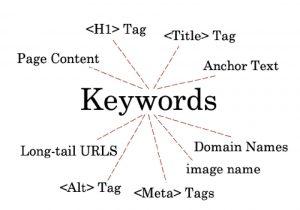 سئو کلمات کلیدی در وب سایت