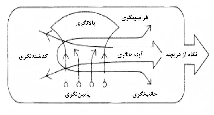 مکاتب استراتژی و تفکر استراتژیک