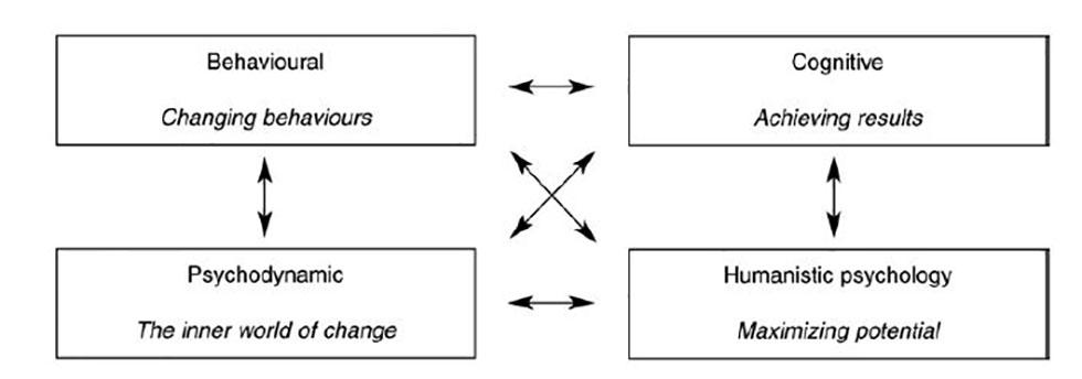 تغییر استراتژیک و تعریف رویکردها