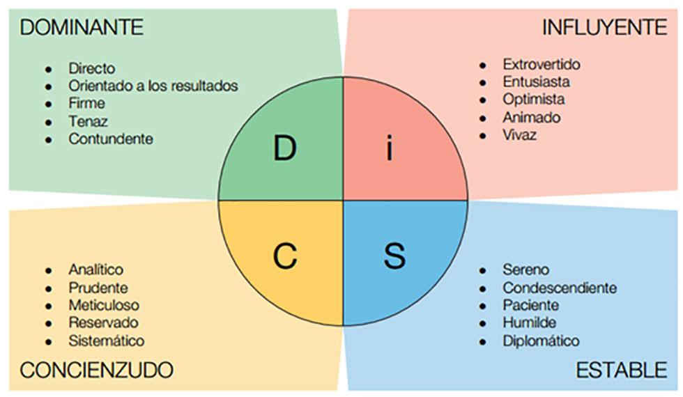 تغییر استراتژیک و تست DISC