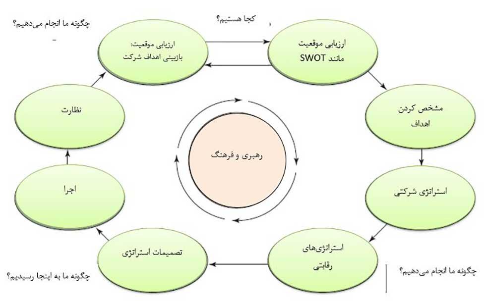 مدل های مدیریت استراتژیک و اجزای استراتژیک
