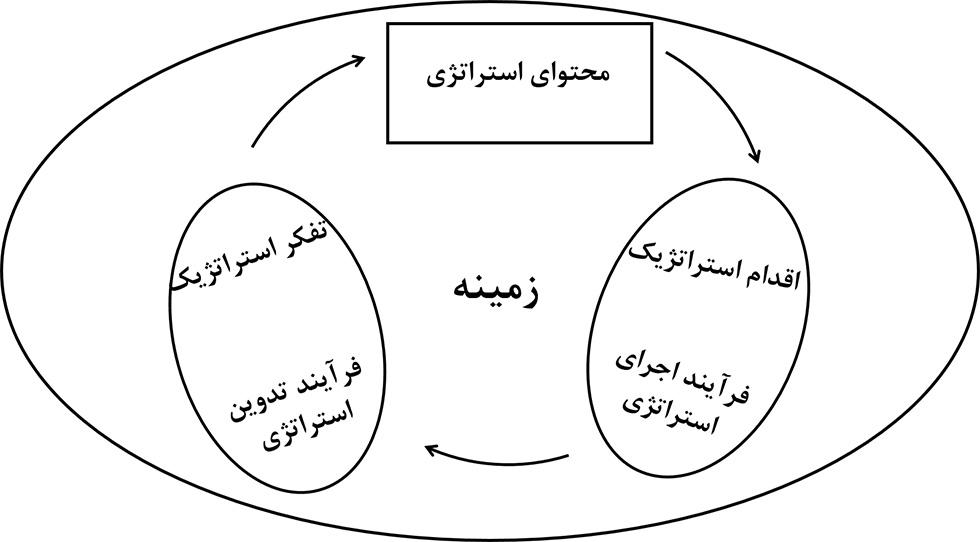 مدل های مدیریت استراتژیک و مک میلان و تامپوئه