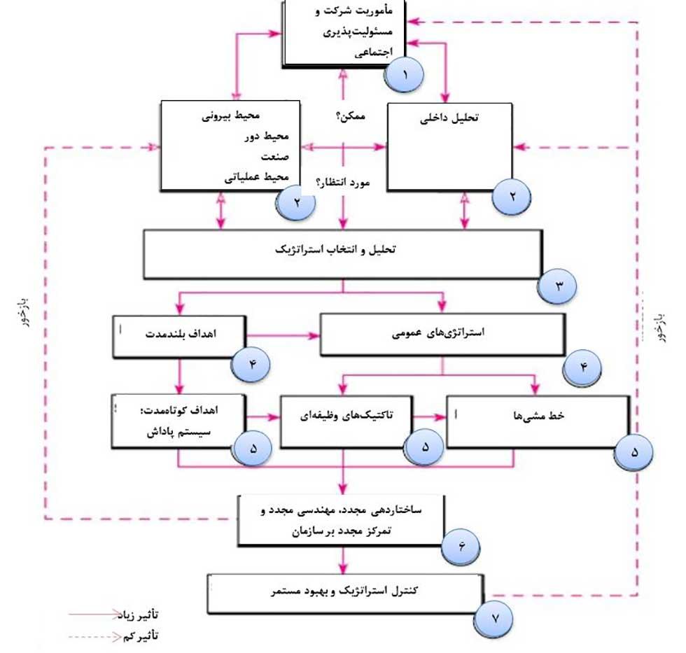 مدل های مدیریت استراتژیک و پیرس و رابینسون