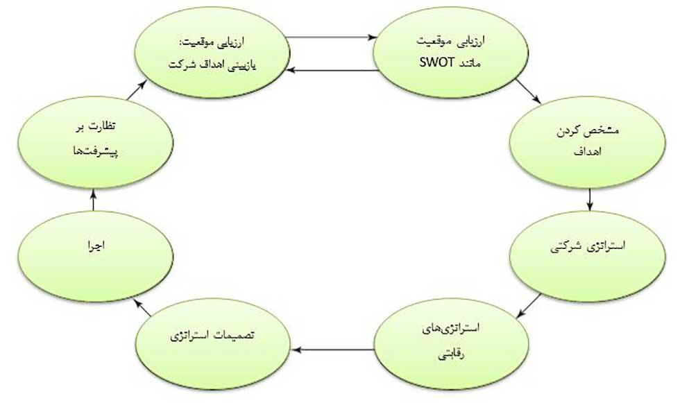 مدل های مدیریت استراتژیک و فرایند چهارچوبی