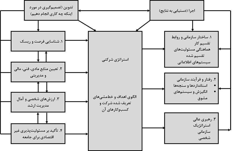 مدل های مدیریت استراتژیک و آندروز