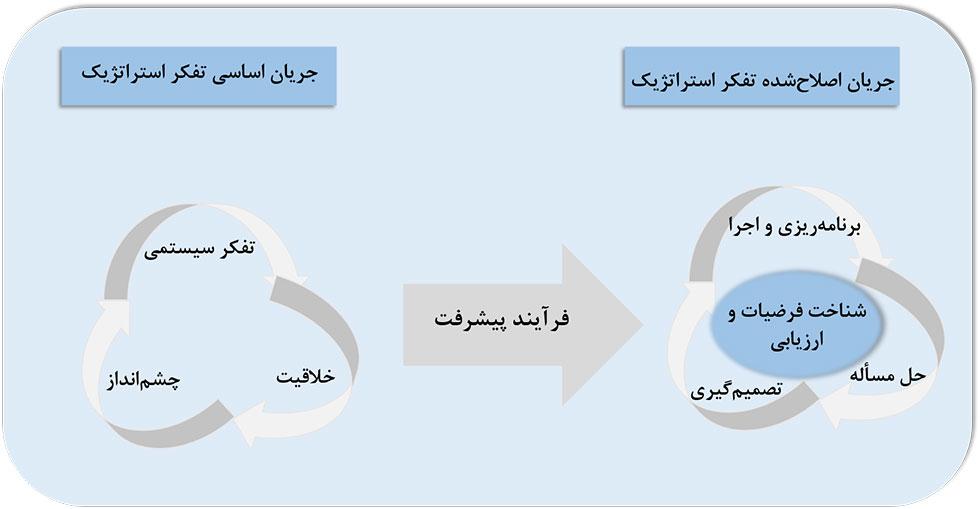 تفکر استراتژیک و چرخه تفکر استراتژیک