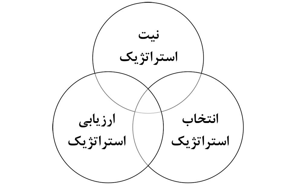 مدل های مدیریت استراتژیک و فرآیند تدوین استراتژی