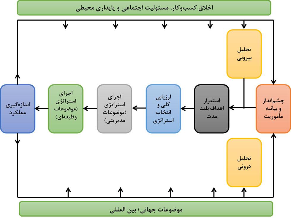 مدل های مدیریت استراتژیک و دیوید