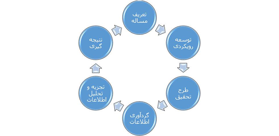 فرایند تحقیقات بازاریابی و برنامه بازاریابی