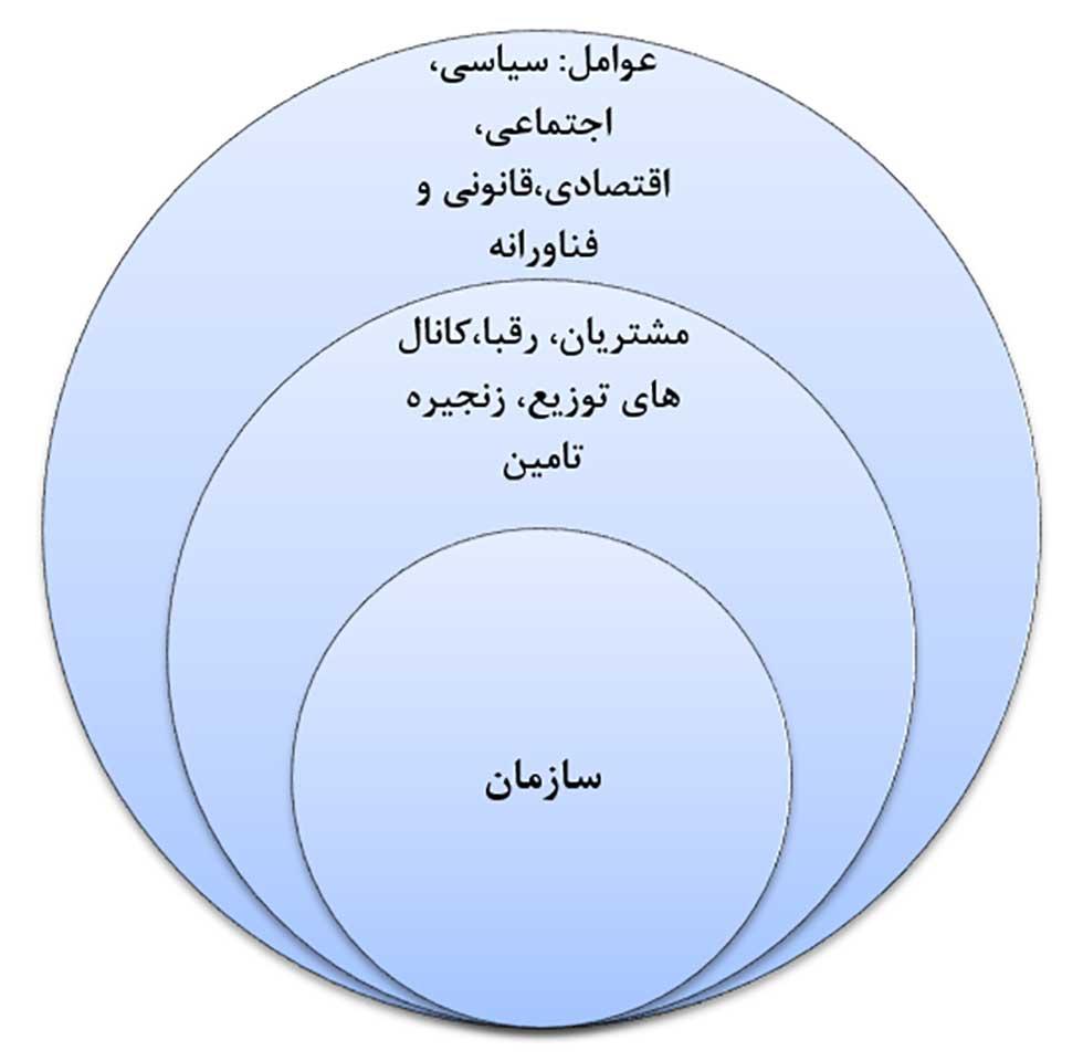 برنامه بازاریابی و مدل 5 نیروی رقابتی