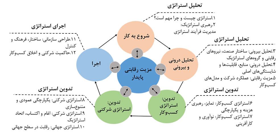 مدل های مدیریت استراتژیک و اجرای استراتژی