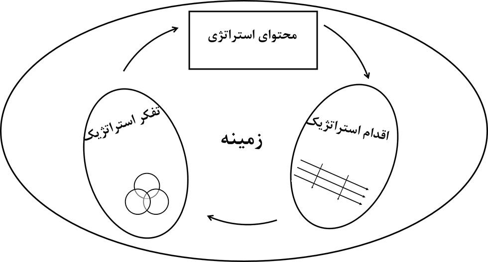 مدل های مدیریت استراتژیک و چهار مدل مرتبط