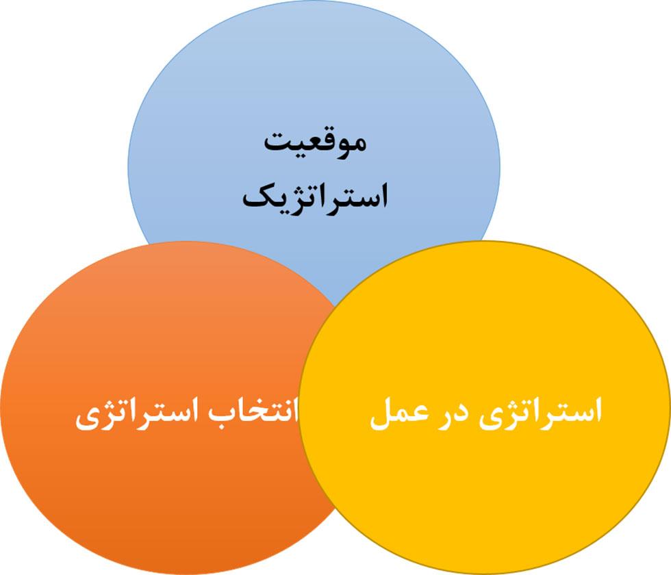 مدل های مدیریت استراتژیک و جانسون، ویتینگتون و اسکولز