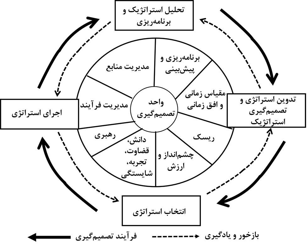 مدل های مدیریت استراتژیک و موردن