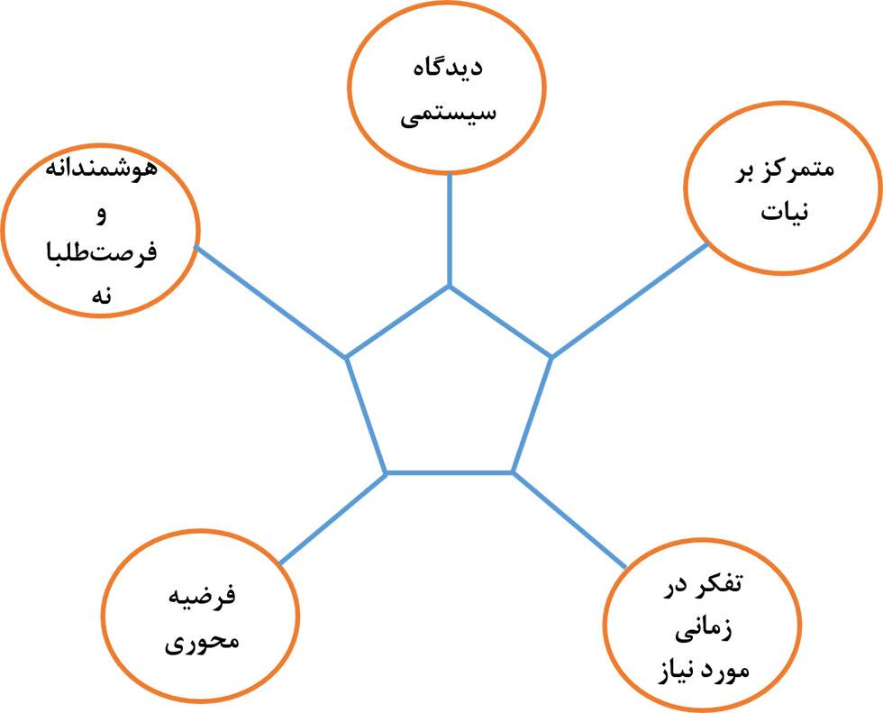 تفکر استراتژیک و پنج مشخصه اصلی