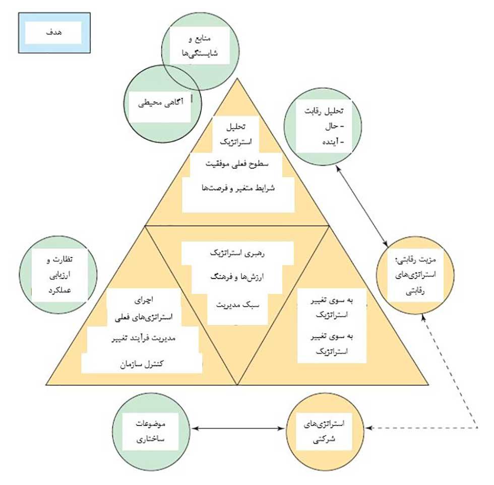 مدل های مدیریت استراتژیک و تامپسون و مارتین