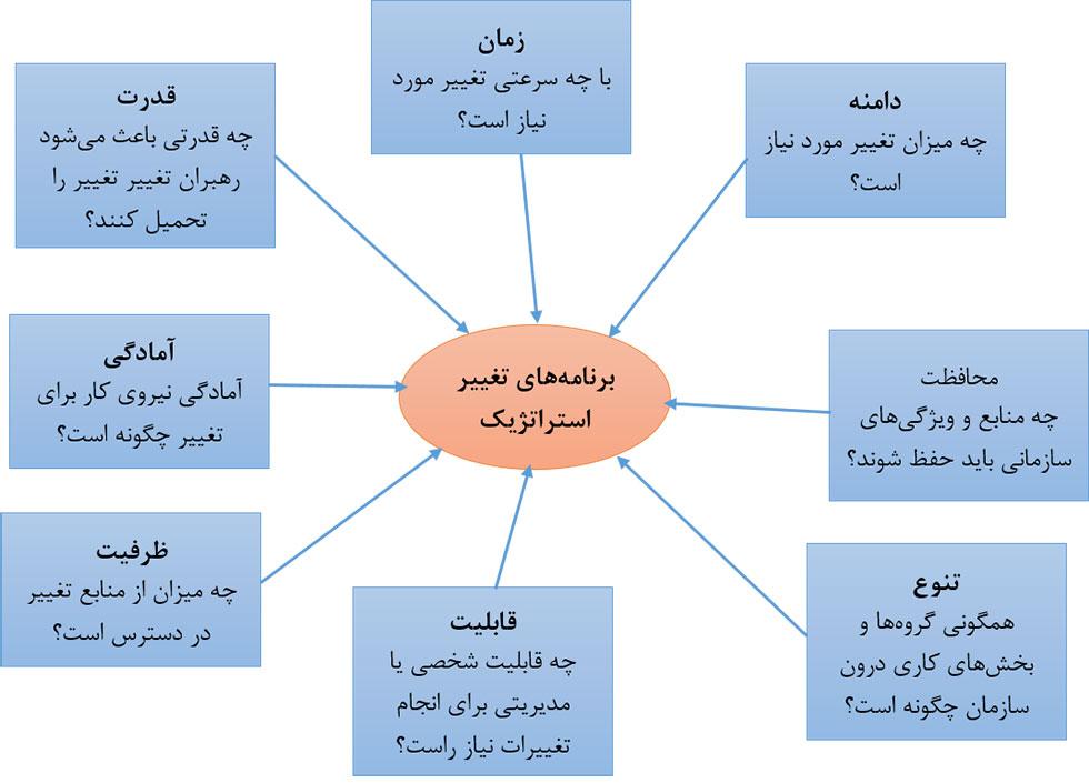 مدیریت استراتژیک پیشرفته و مدیریت تغییر
