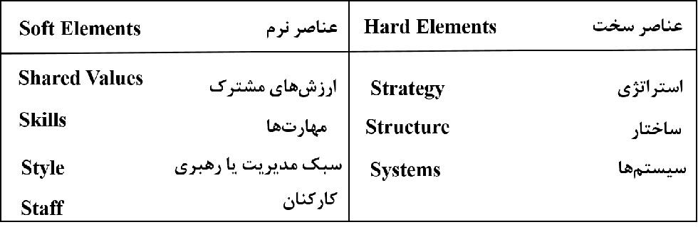 اثربخشی سازمانی و عناصر هفت گانه