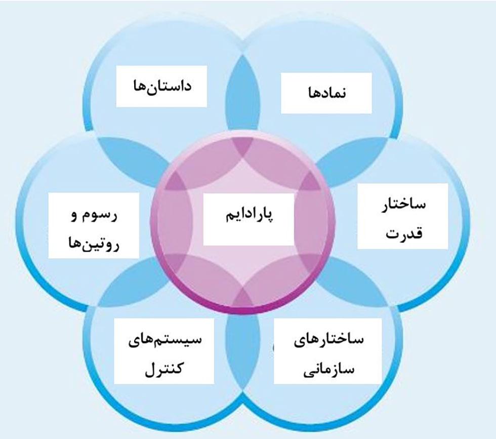 مدیریت استراتژیک پیشرفته و شبکه فرهنگی