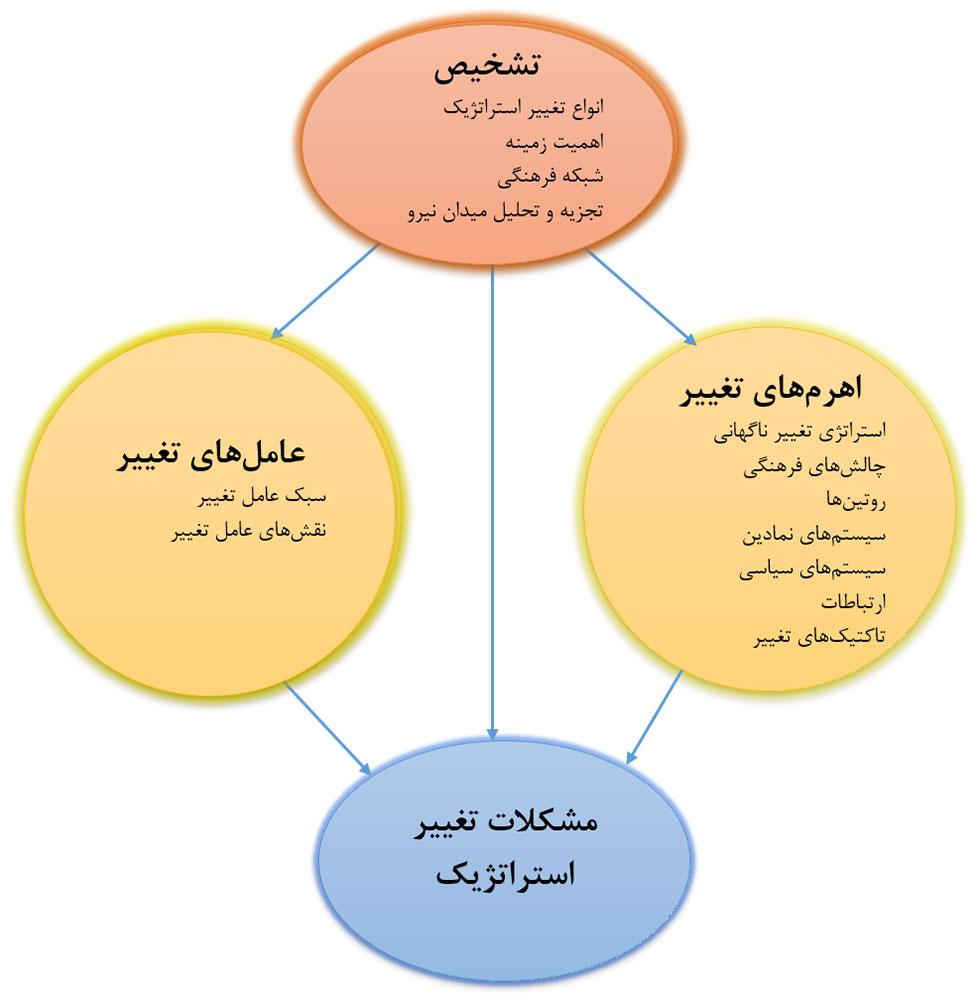 مدیریت استراتژیک پیشرفته و تغییر استراتژیک