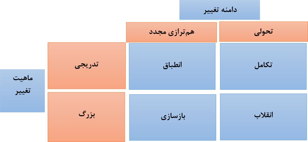 مدیریت استراتژیک پیشرفته و انواع تغییر استراتژیک