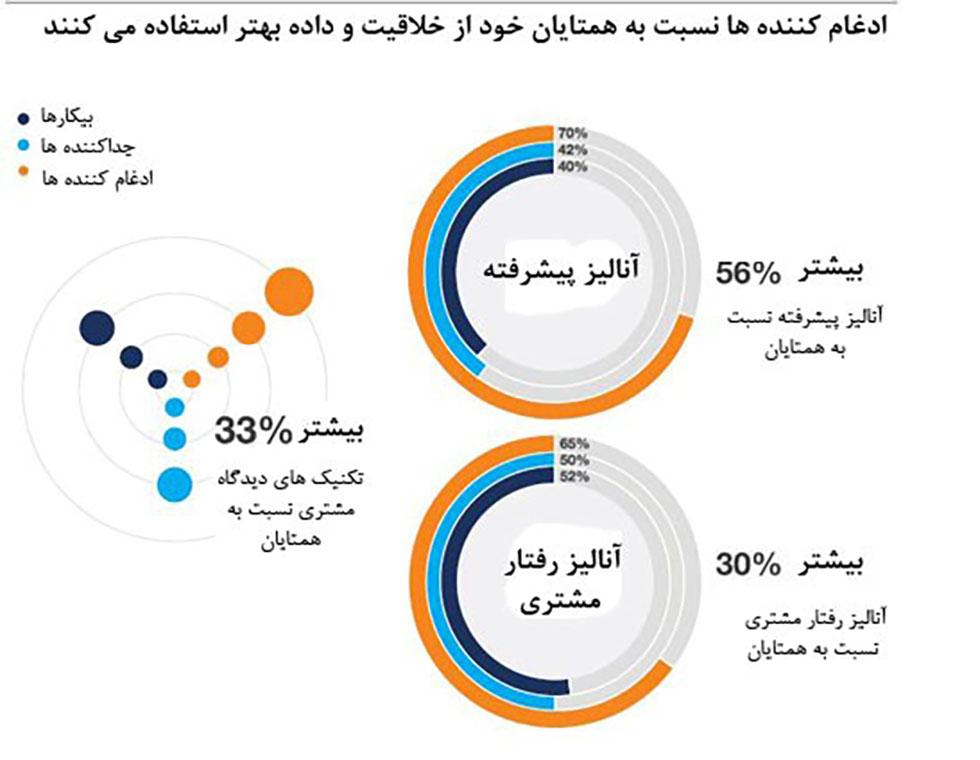 نوآوری و خلاقیت در ترکیب با داده های مشتریان