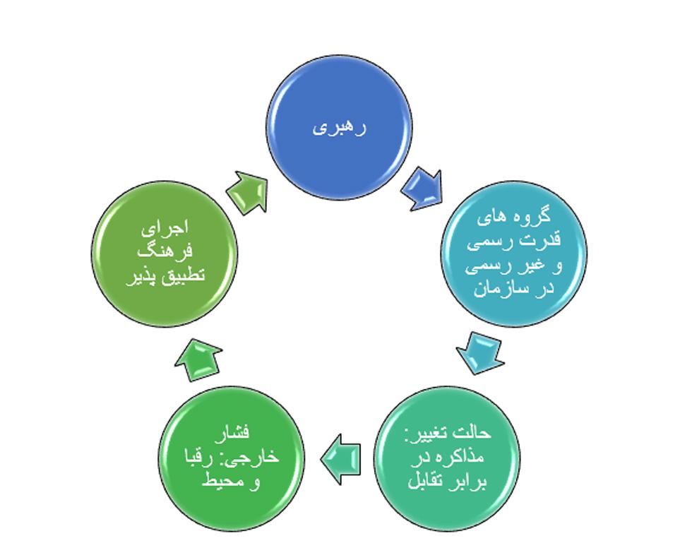 رهبری استراتژی و شبکه ارتباطی