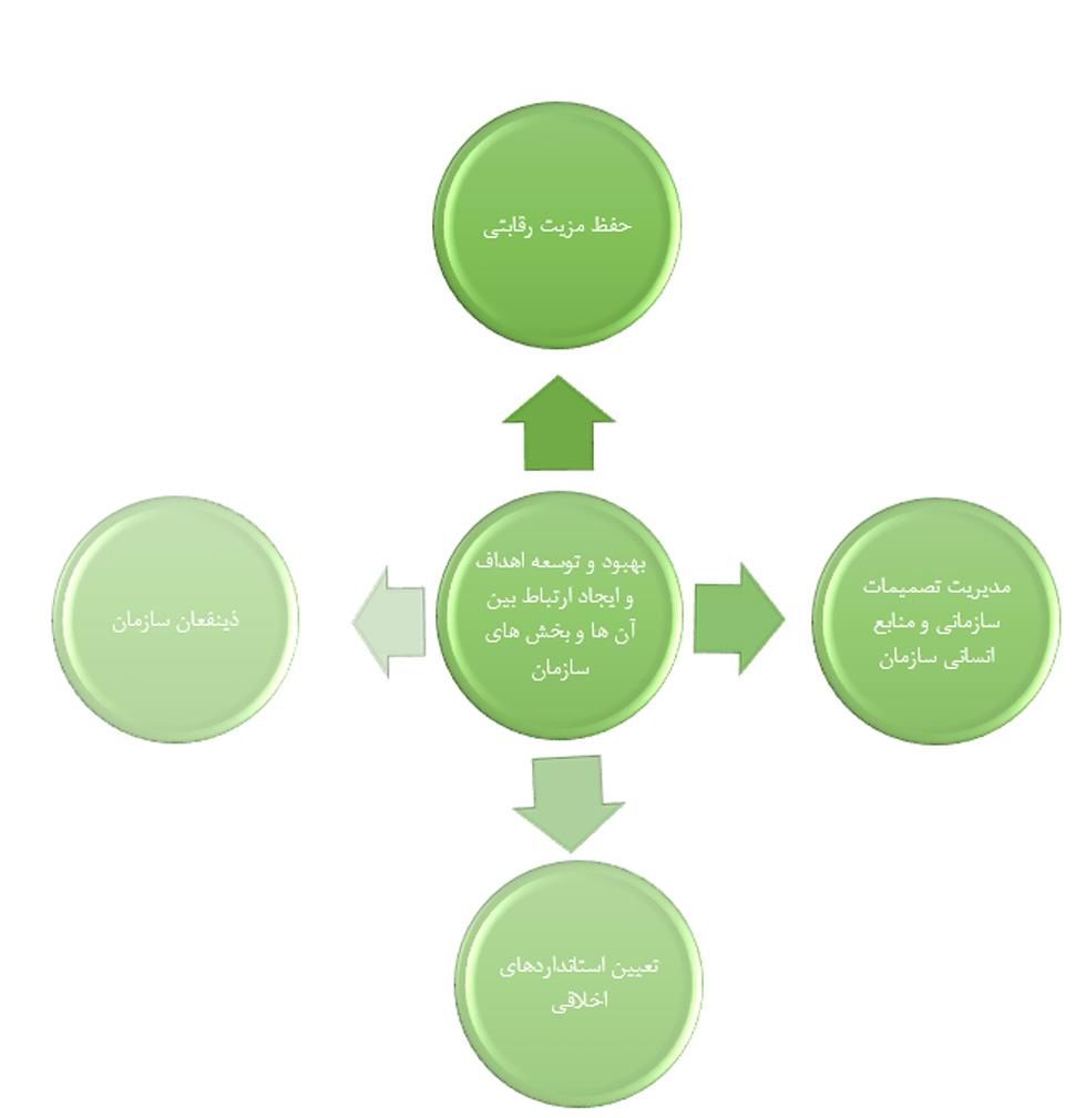 رهبری استراتژی و 5 حوزه
