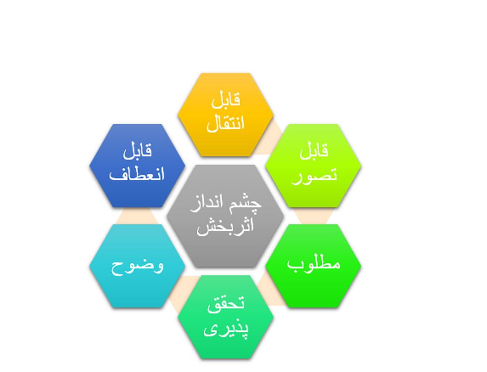 رهبری استراتژی و ویژگی های اثر بخش