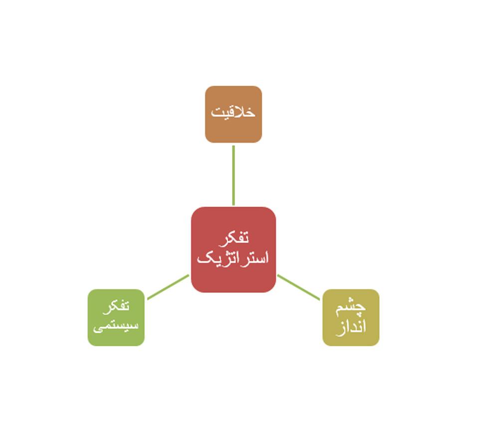 رهبری استراتژی و سطح فردی