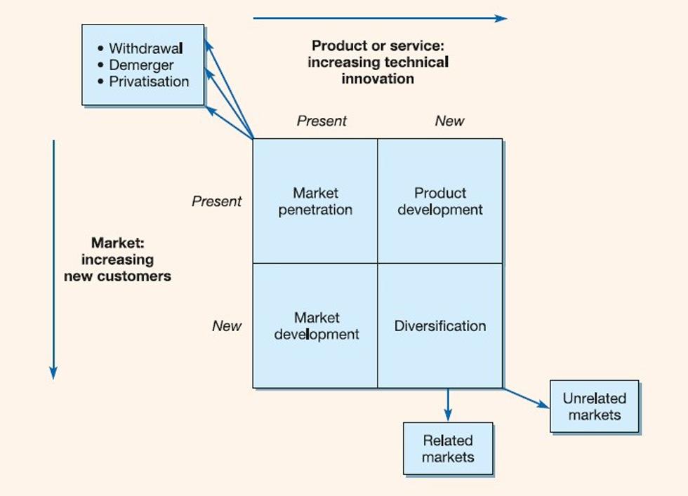 استراتژی کسب و کار و ماتریس بازار
