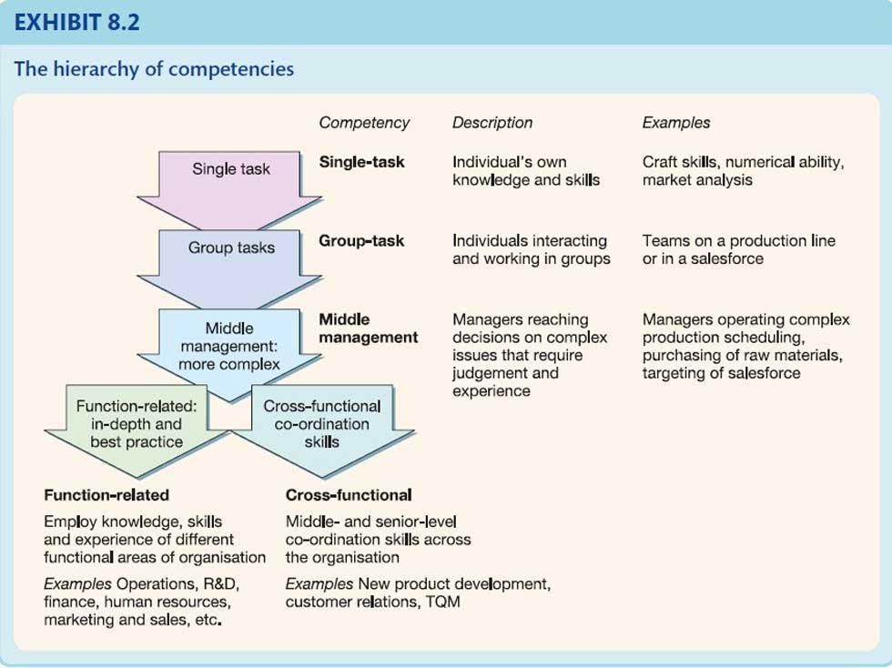 استراتژی کسب و کار و مراتب شایستگی
