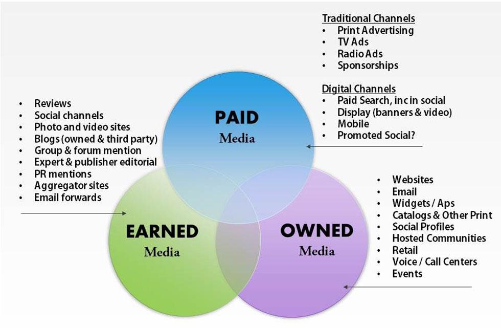 رسانه اکتسابی و انواع رسانه ها