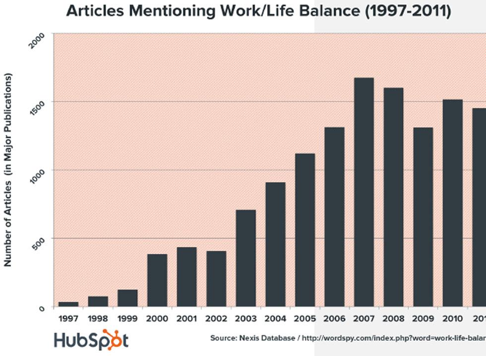 زندگی و کار و نمودار مقالات
