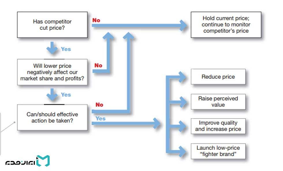 قیمت گذاری و کاهش قیمت رقبا
