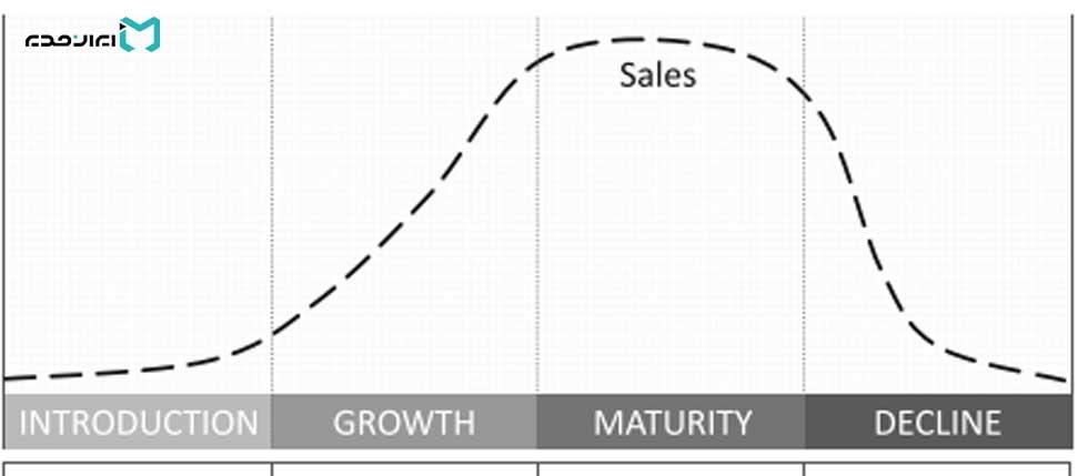 چرخه عمر محصول در قیمت گذاری