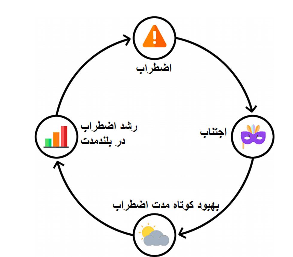 کنترل اضطراب و چرخه اضطراب