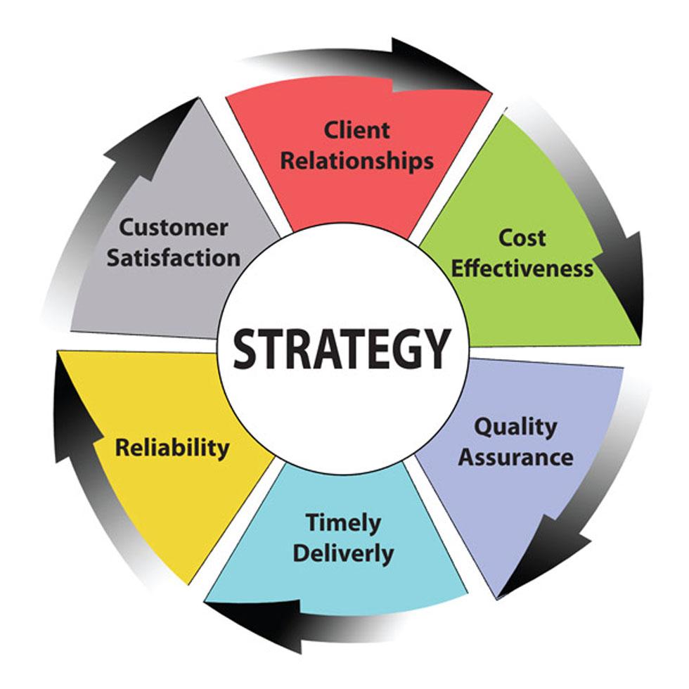 استراتژی روابط مشتری
