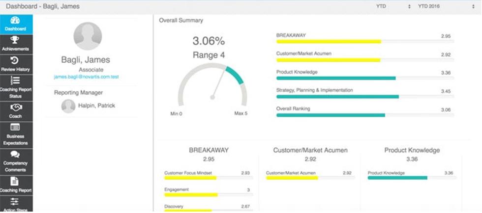 عملکرد فروش و CallidusCloud SAP