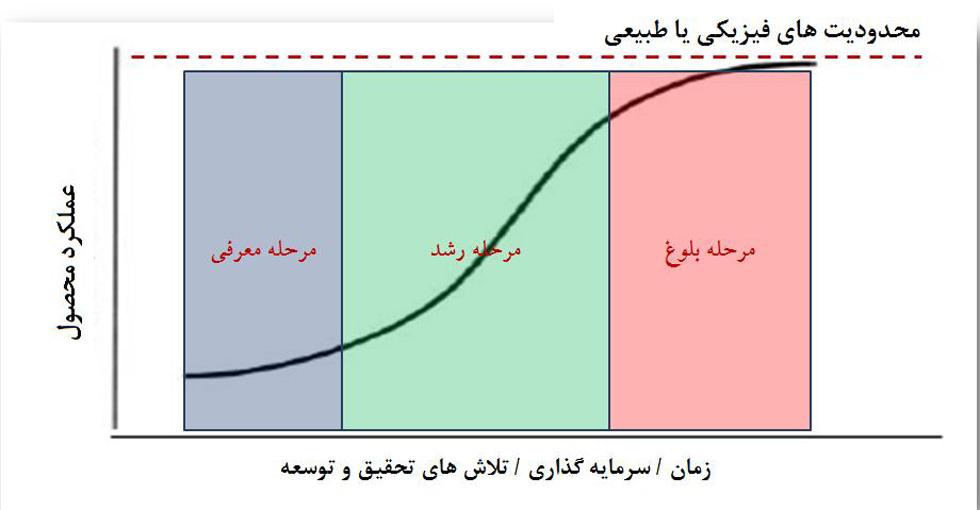 نوآوری باز و نمودار اس