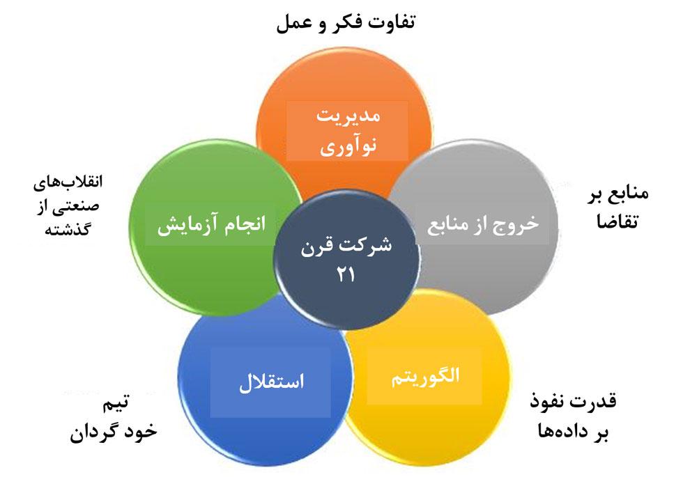 سازمان های پایدار و مشخصات سازمان