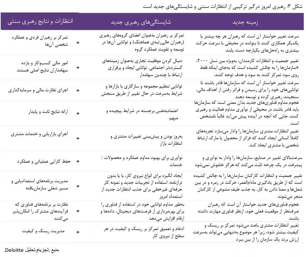 چالش های رهبری و شایستگی های جدید