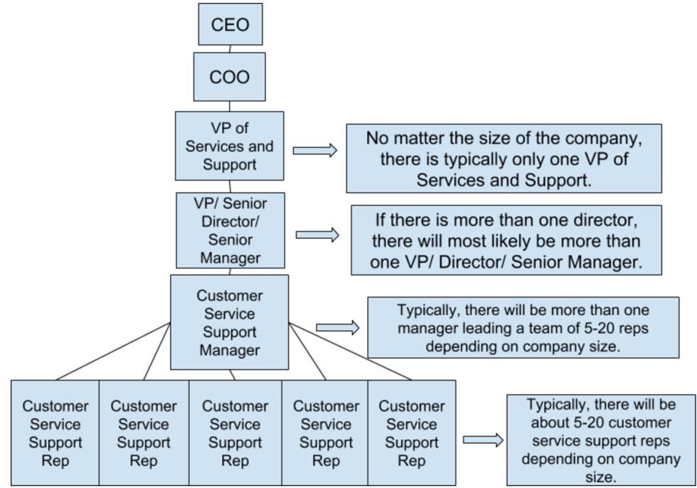 اهمیت خدمات مشتریان و بخش پشتیبانی