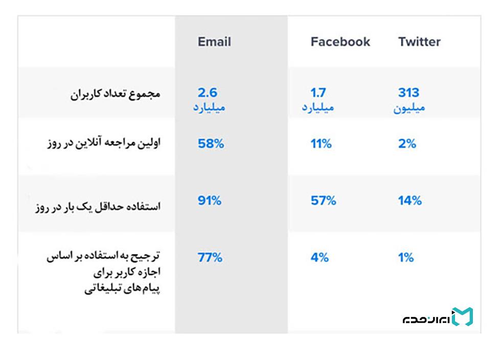 ایمیل مارکتینگ و شبکه اجتماعی